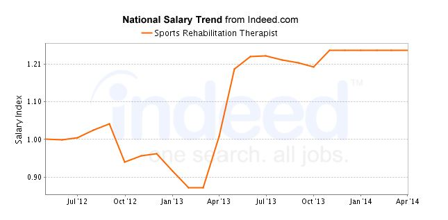 national trend chart salary trend