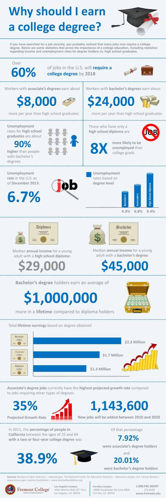 Why should I earn a college degree Infographic - Reasons to earn a college degree