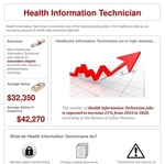 Health Information Technician Career Facts Infographic