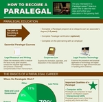 Paralegal Career Facts Infographic
