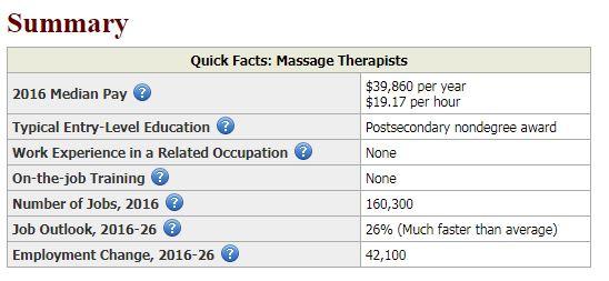 massage therapist salary 2018