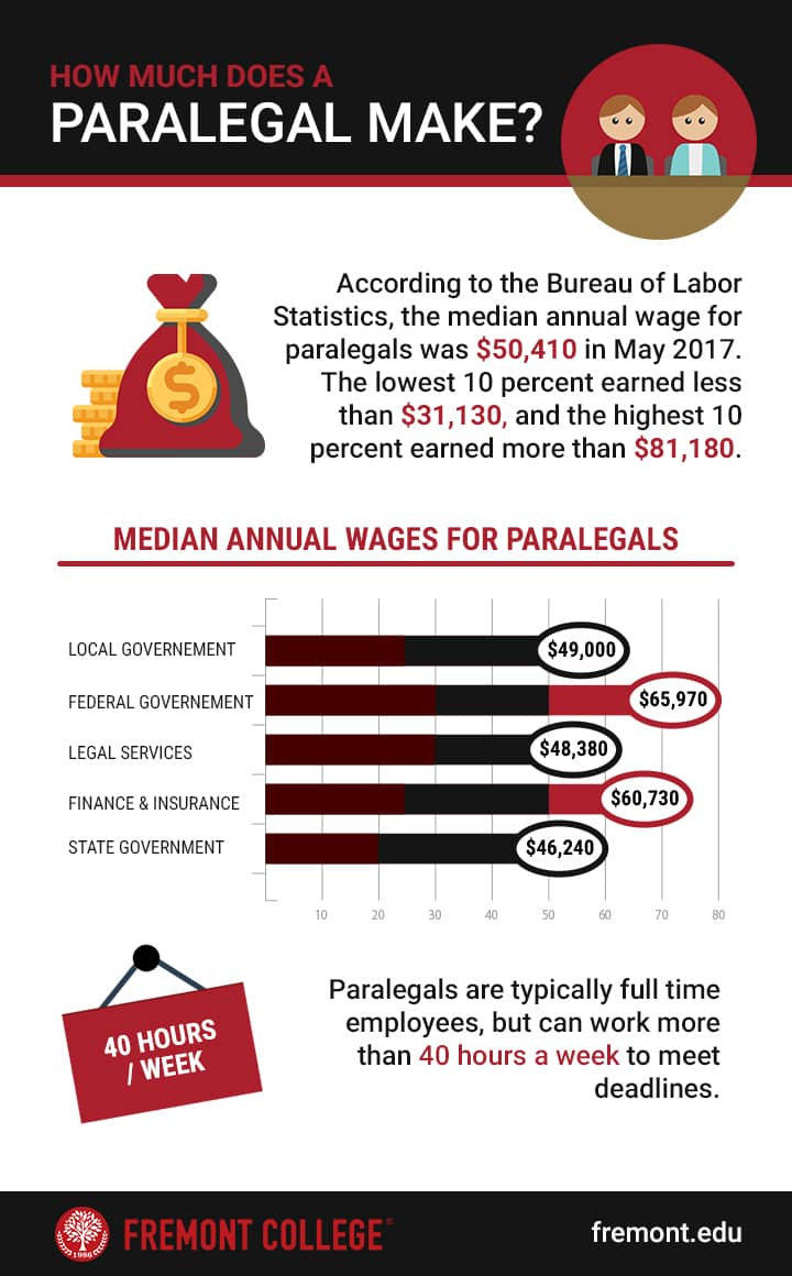 How Much Does A Paralegal Make? Infographic