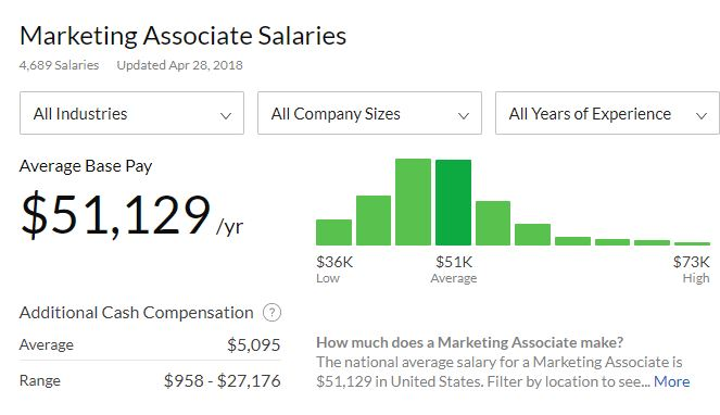 how much does a marketing associate make