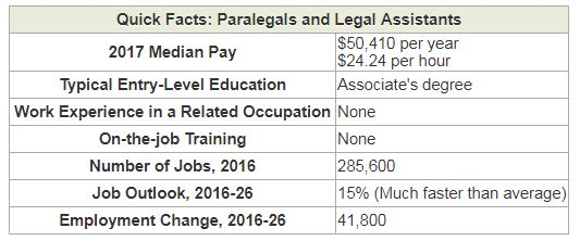 median annual wage for paralegals and legal assistants